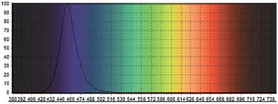 Moonlight Blue LED Lights Spectrum Chart