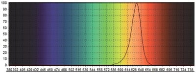 WhitePython Nightlight Red LED Light Spectrum Chart